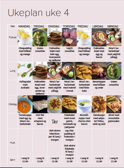 Med overskrift Ukeplan uke 4 bilde av diverse små matbilder med beskrivelser. Del av en kostplan.